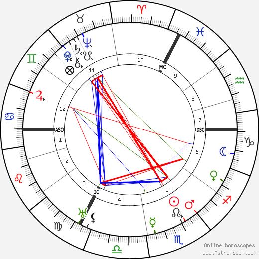 Edmond Membree tema natale, oroscopo, Edmond Membree oroscopi gratuiti, astrologia