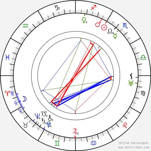 Ema Švandová-Kadlecová день рождения гороскоп, Ema Švandová-Kadlecová Натальная карта онлайн