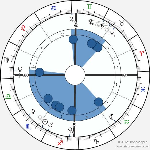 Germaine Dulac wikipedia, horoscope, astrology, instagram
