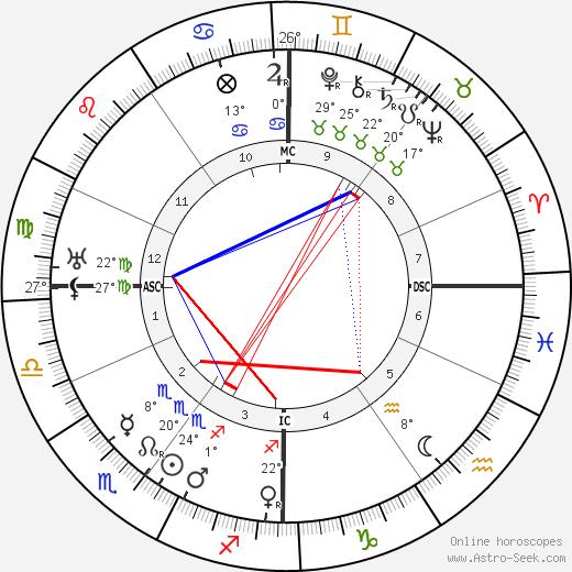 Germaine Dulac birth chart, biography, wikipedia 2020, 2021