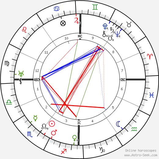 Germaine Dulac birth chart, Germaine Dulac astro natal horoscope, astrology