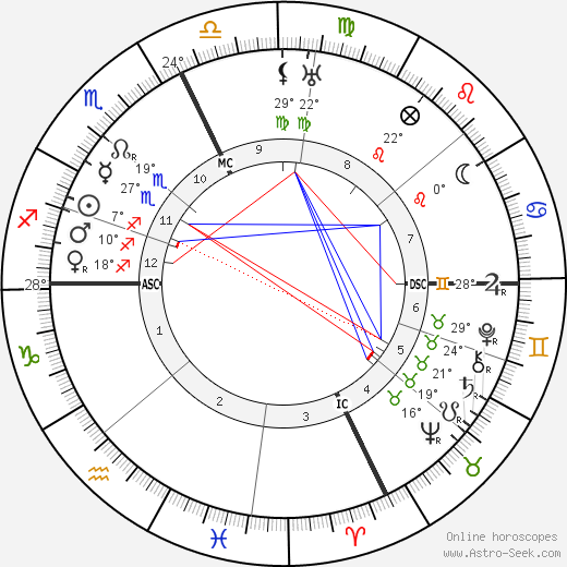 Henri Fabre birth chart, biography, wikipedia 2019, 2020