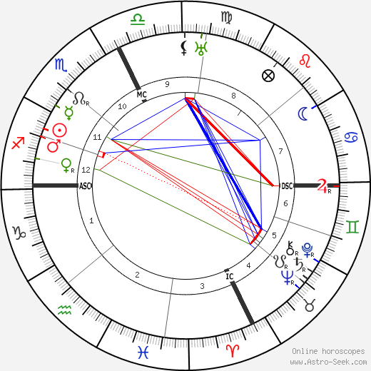 Henri Fabre astro natal birth chart, Henri Fabre horoscope, astrology