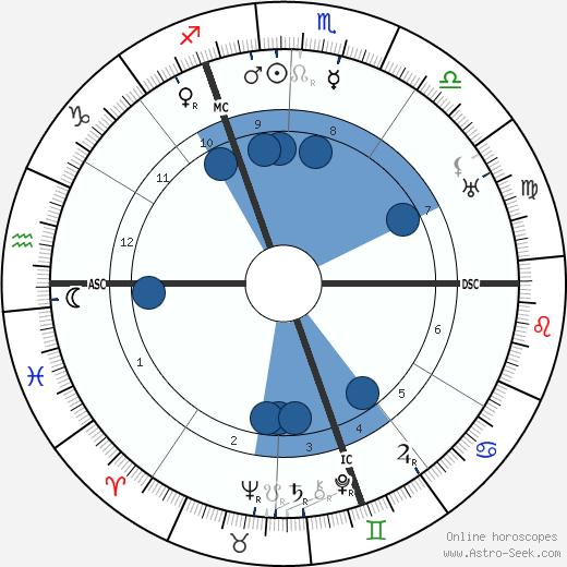 Jacques Maritain wikipedia, horoscope, astrology, instagram