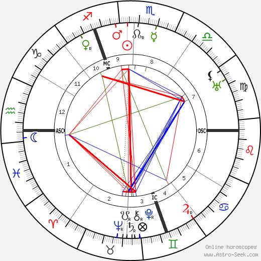 Жак Маритен Jacques Maritain день рождения гороскоп, Jacques Maritain Натальная карта онлайн