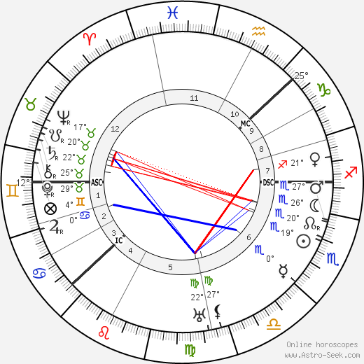 King Gustaf VI Adolf birth chart, biography, wikipedia 2019, 2020