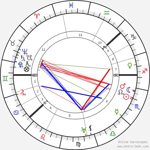 King Gustaf VI Adolf astro natal birth chart, King Gustaf VI Adolf horoscope, astrology