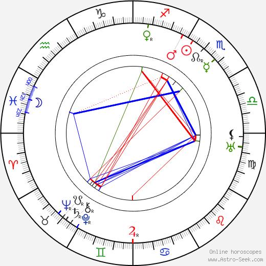 Margaret Mayo день рождения гороскоп, Margaret Mayo Натальная карта онлайн