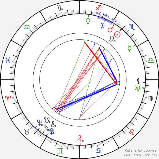 Pirkko Raitio birth chart, Pirkko Raitio astro natal horoscope, astrology