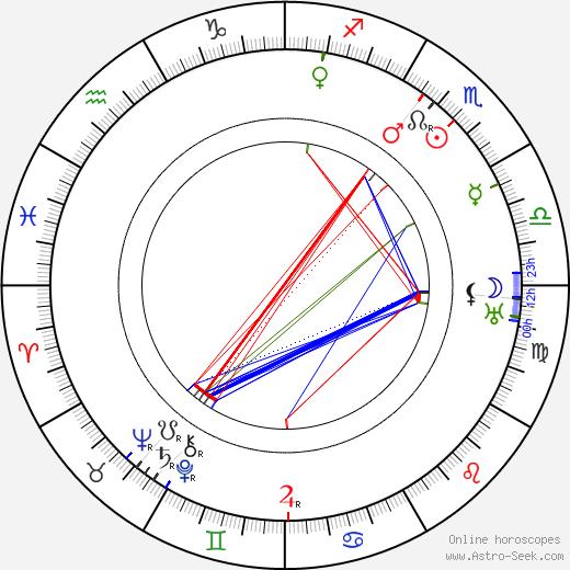 Thomas H. Ince tema natale, oroscopo, Thomas H. Ince oroscopi gratuiti, astrologia