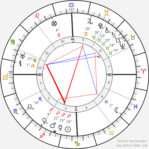 Domenico Baccarini birth chart, biography, wikipedia 2018, 2019