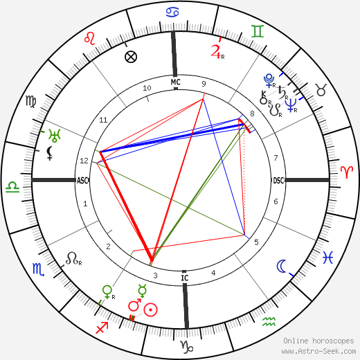 Domenico Baccarini astro natal birth chart, Domenico Baccarini horoscope, astrology