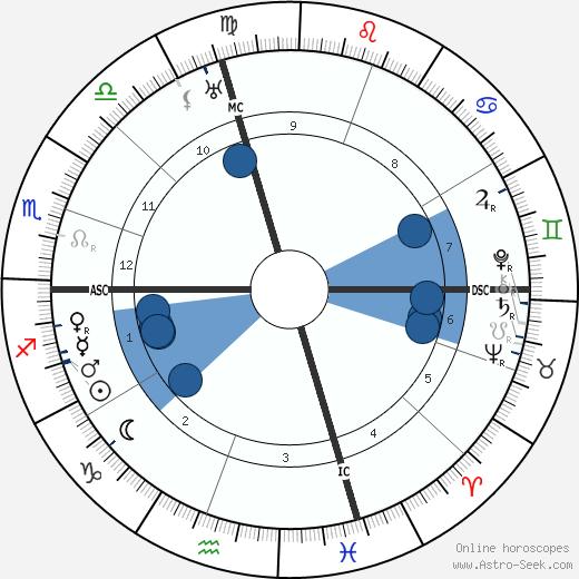 Elbert Benjamine wikipedia, horoscope, astrology, instagram
