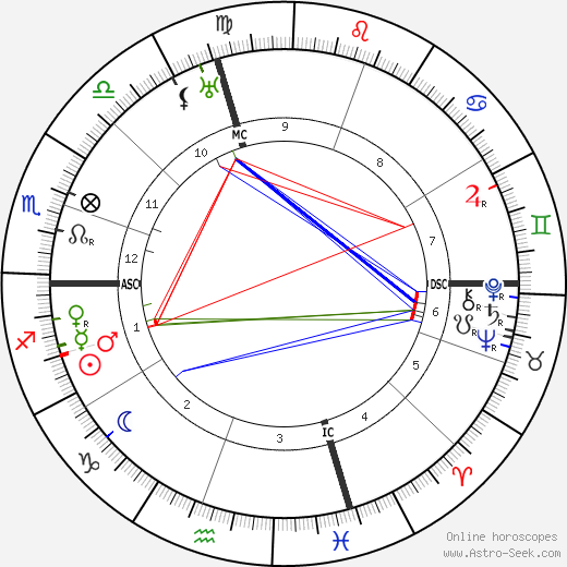 Elbert Benjamine tema natale, oroscopo, Elbert Benjamine oroscopi gratuiti, astrologia