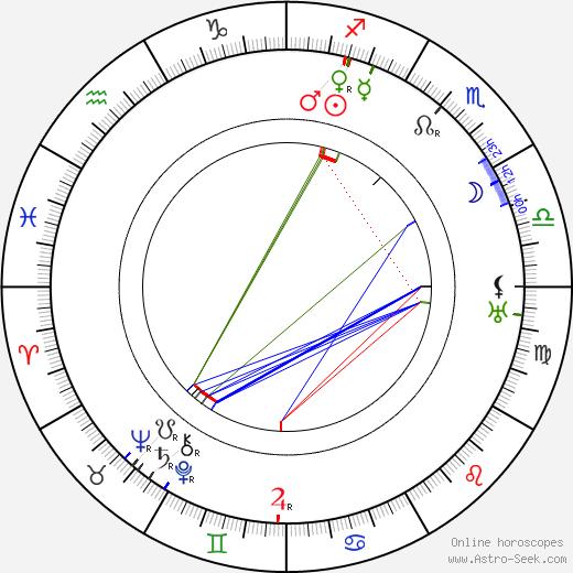 Eugen Neufeld день рождения гороскоп, Eugen Neufeld Натальная карта онлайн