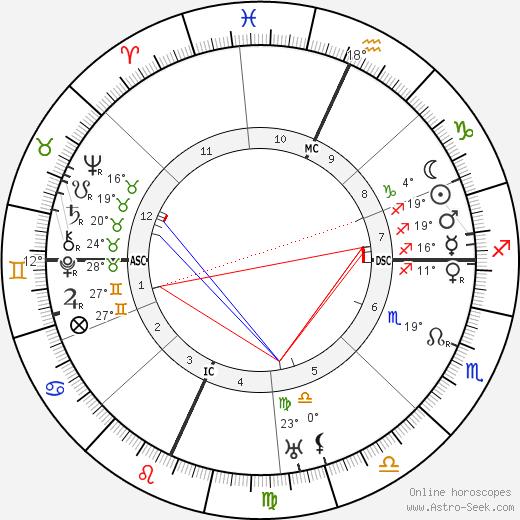 Fiorello La Guardia birth chart, biography, wikipedia 2019, 2020