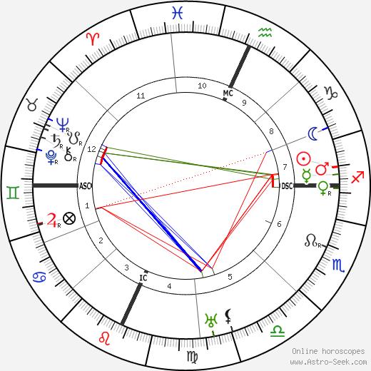 Fiorello La Guardia astro natal birth chart, Fiorello La Guardia horoscope, astrology