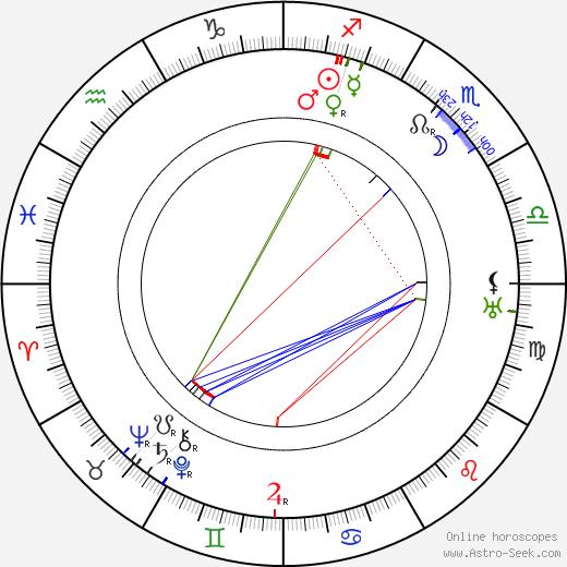 Harry Chandlee день рождения гороскоп, Harry Chandlee Натальная карта онлайн