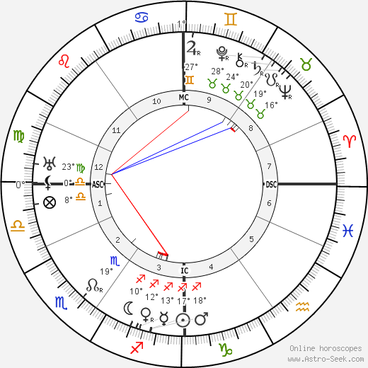 Harry Liedtke birth chart, biography, wikipedia 2019, 2020