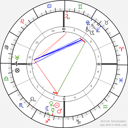Harry Liedtke astro natal birth chart, Harry Liedtke horoscope, astrology