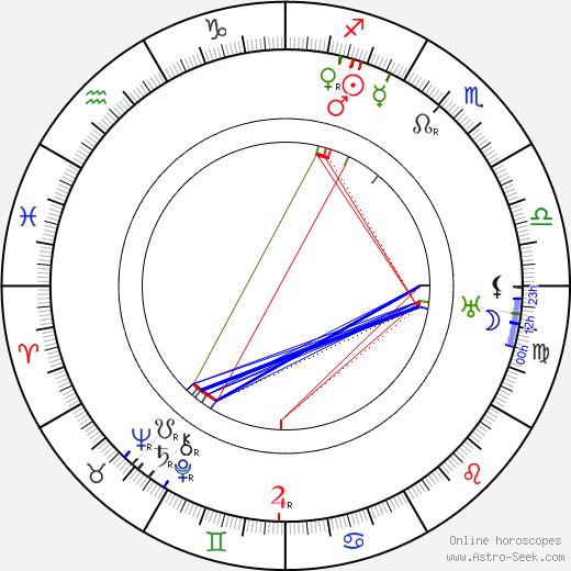 Henry Bonvallet birth chart, Henry Bonvallet astro natal horoscope, astrology