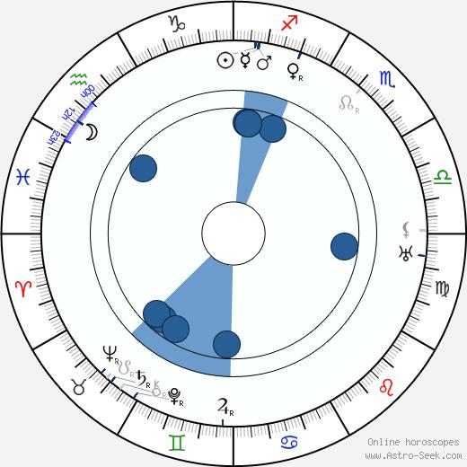 Jean Claesson wikipedia, horoscope, astrology, instagram