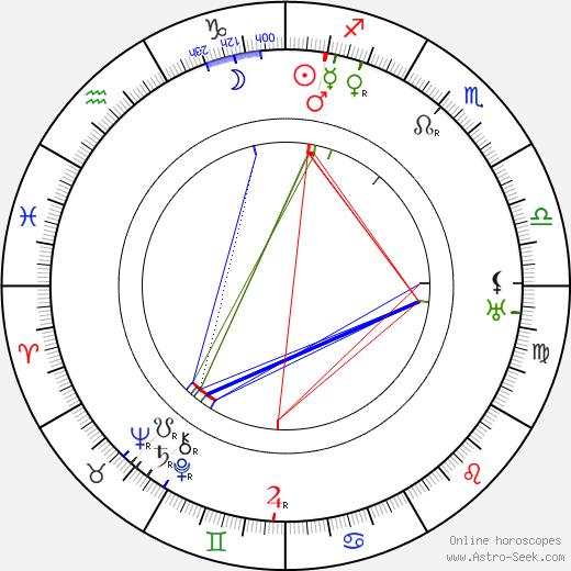 Jiří Mahen birth chart, Jiří Mahen astro natal horoscope, astrology