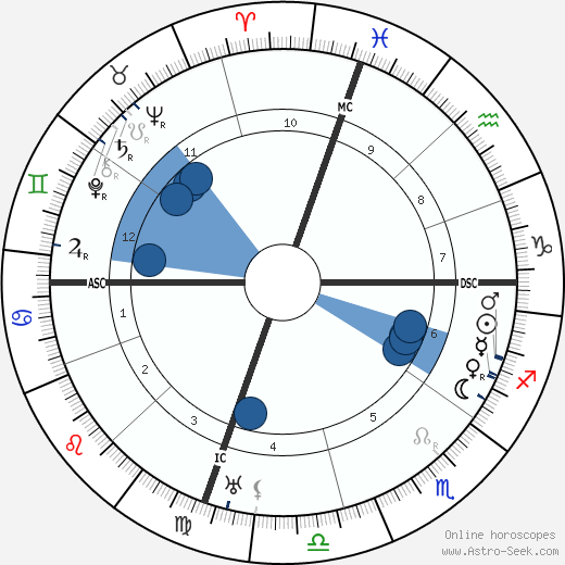 Joaquin Turina wikipedia, horoscope, astrology, instagram