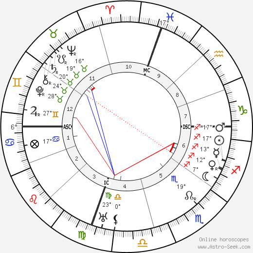 Joaquin Turina birth chart, biography, wikipedia 2019, 2020