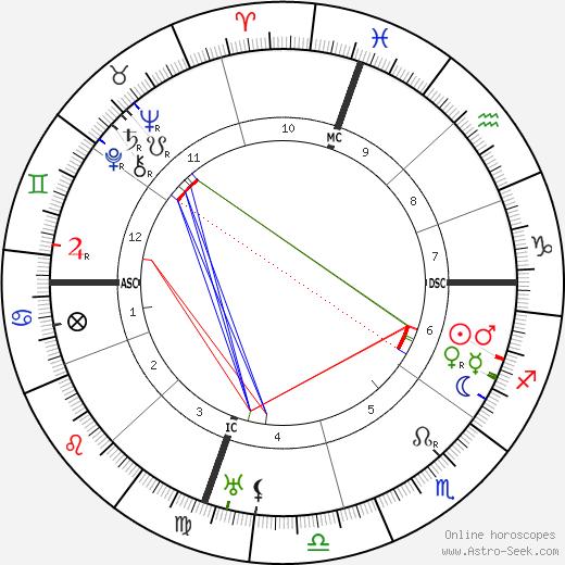 Joaquin Turina astro natal birth chart, Joaquin Turina horoscope, astrology