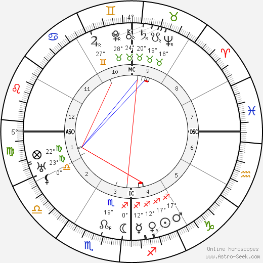 Manuel Ponce birth chart, biography, wikipedia 2019, 2020