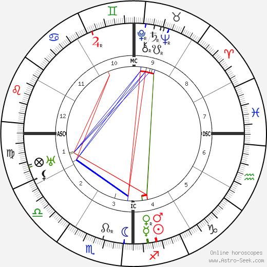 Мануэль Понсе Manuel Ponce день рождения гороскоп, Manuel Ponce Натальная карта онлайн