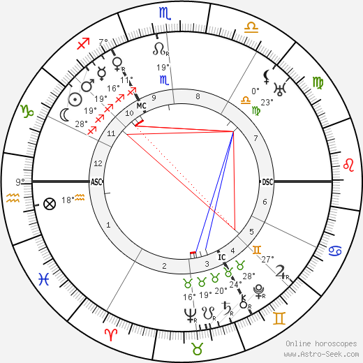 Max Born birth chart, biography, wikipedia 2019, 2020