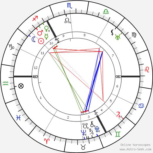 Max Born tema natale, oroscopo, Max Born oroscopi gratuiti, astrologia