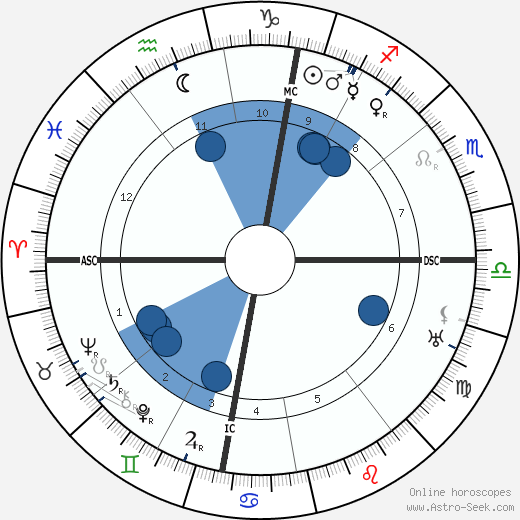 Wilhelm Carl Keppler wikipedia, horoscope, astrology, instagram
