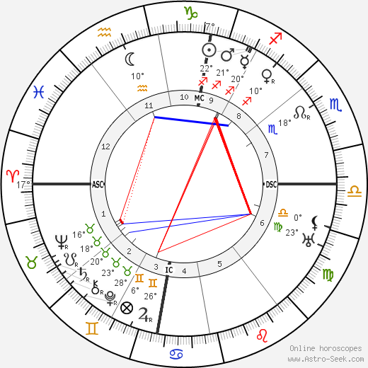 Wilhelm Carl Keppler birth chart, biography, wikipedia 2019, 2020