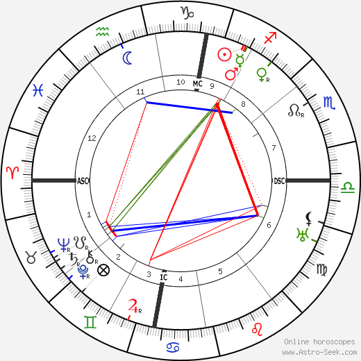 Wilhelm Carl Keppler birth chart, Wilhelm Carl Keppler astro natal horoscope, astrology