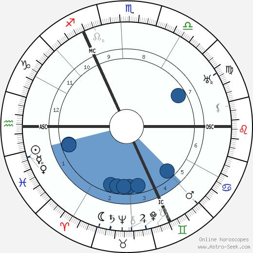 Eric Gill wikipedia, horoscope, astrology, instagram