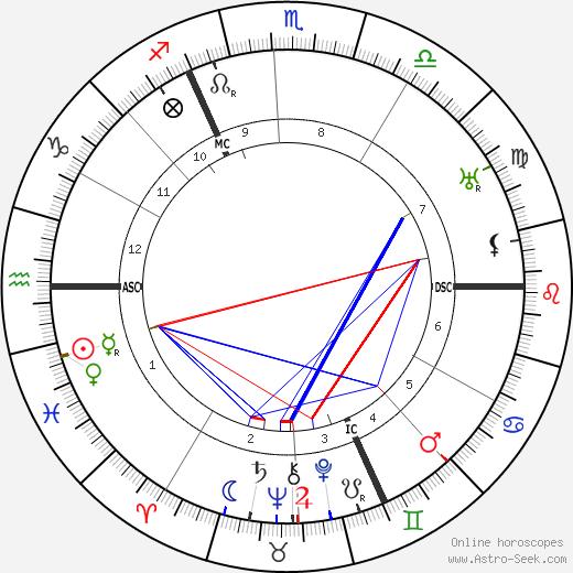 Эрик Гилл Eric Gill день рождения гороскоп, Eric Gill Натальная карта онлайн