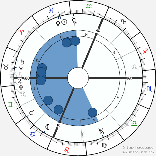 Geraldine Farrar wikipedia, horoscope, astrology, instagram