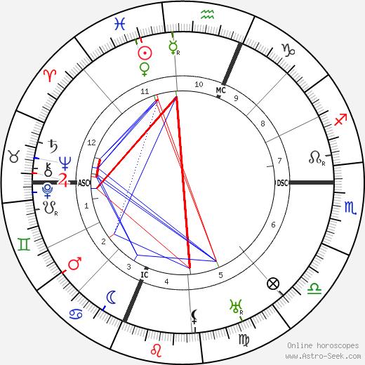 Джеральдина Фаррар Geraldine Farrar день рождения гороскоп, Geraldine Farrar Натальная карта онлайн