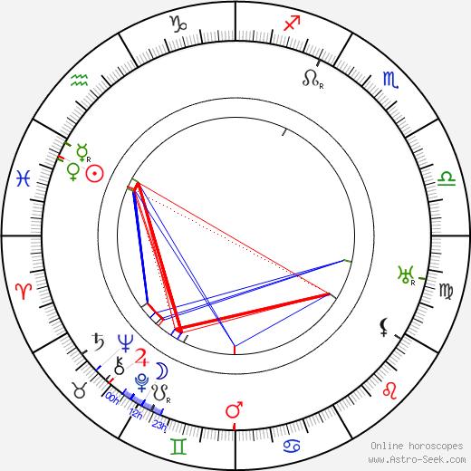 György Kürthy birth chart, György Kürthy astro natal horoscope, astrology