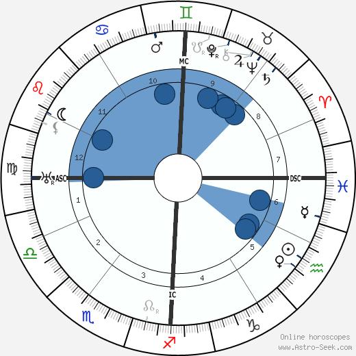 Henri Billet wikipedia, horoscope, astrology, instagram