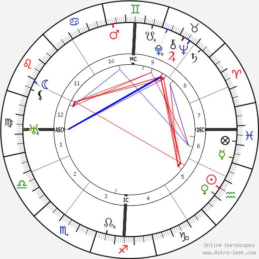 Henri Billet tema natale, oroscopo, Henri Billet oroscopi gratuiti, astrologia