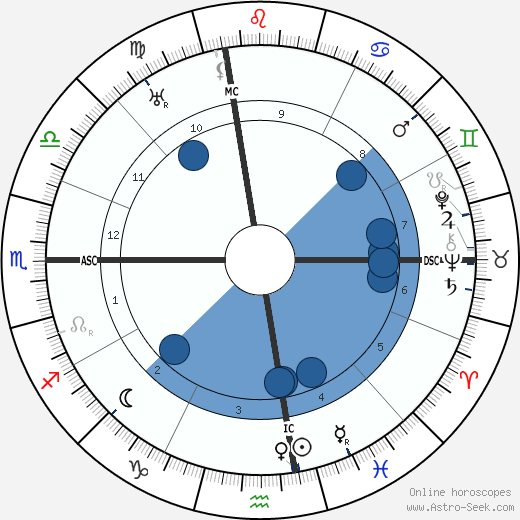 Jack Barrymore wikipedia, horoscope, astrology, instagram