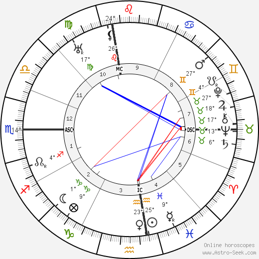 Jack Barrymore birth chart, biography, wikipedia 2018, 2019