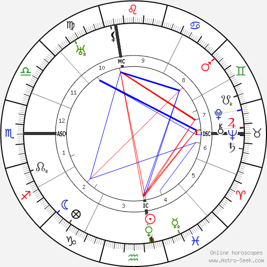 Jack Barrymore astro natal birth chart, Jack Barrymore horoscope, astrology
