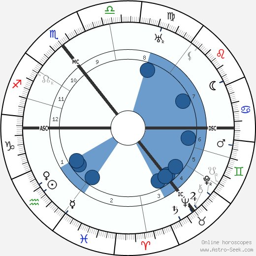 James Joyce horoscope, astrology, sign, zodiac, date of birth, instagram