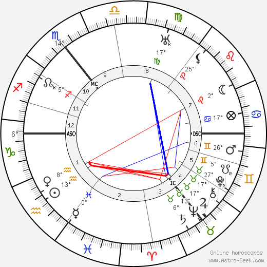 James Joyce birth chart, biography, wikipedia 2018, 2019