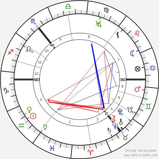 James Joyce astro natal birth chart, James Joyce horoscope, astrology
